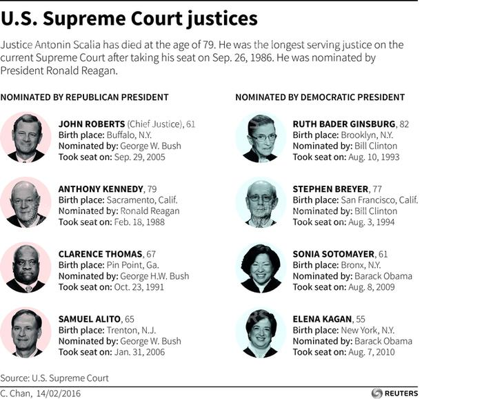 Image result for supreme court justices