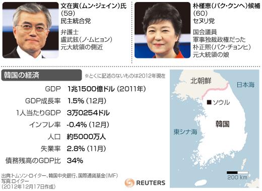 大統領 選挙 韓国 大統領 (大韓民国)
