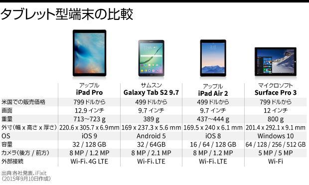 タブレット型端末の比較