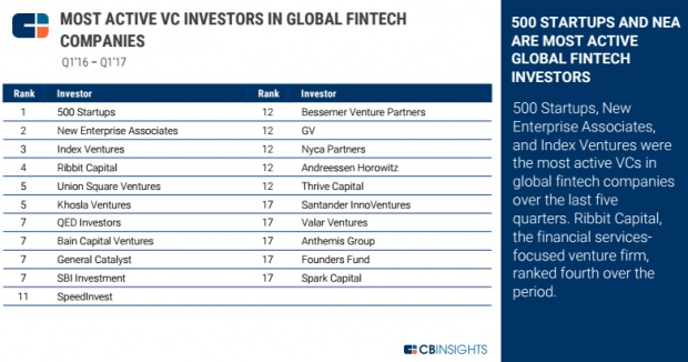 Venture capital enthusiasm for fintech startups shifts to Europe