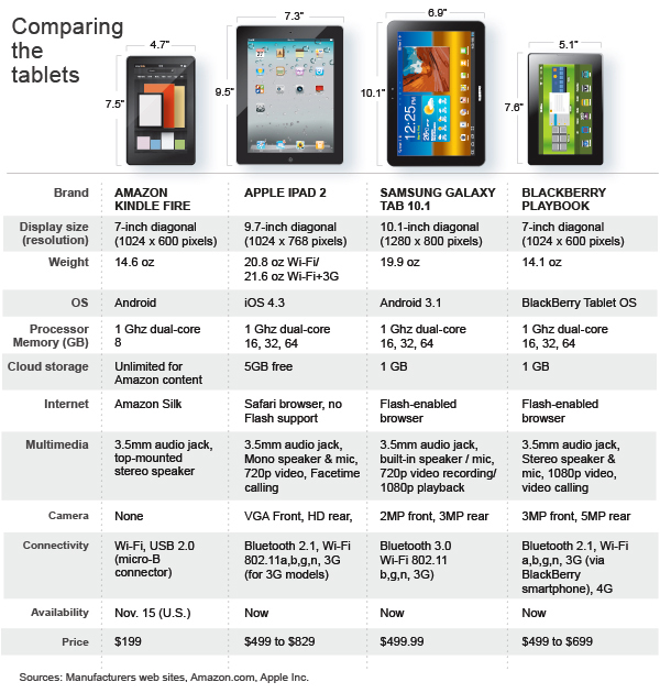 Tablets ratings