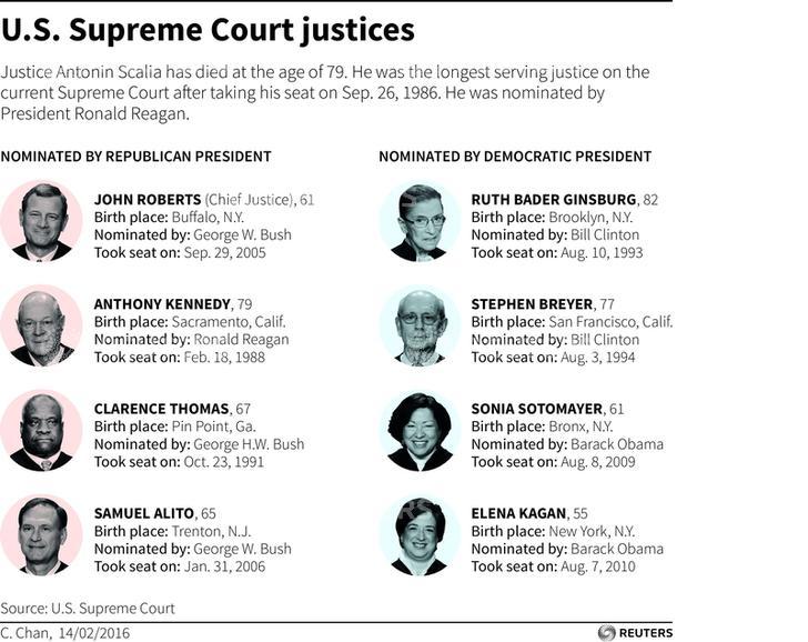 Image result for supreme court justices