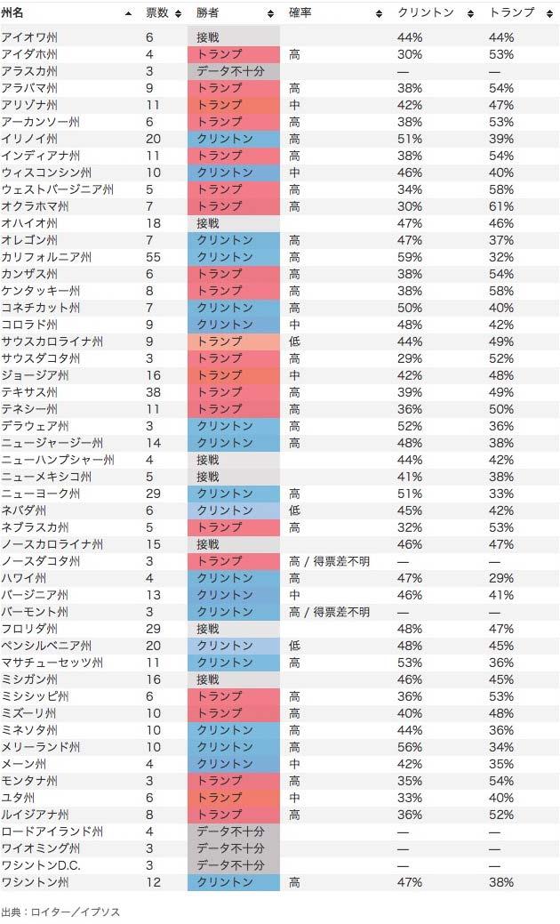 https://static.reuters.com/resources/assets/?d=20161108&t=2&i=uselection&w=&q=