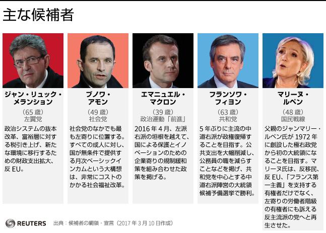 仏大統領選の主な候補者たち
