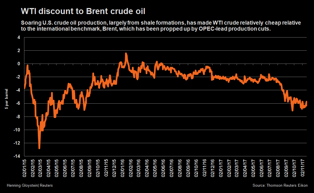 GRAPHIC: WTI discount to Brent crude oil