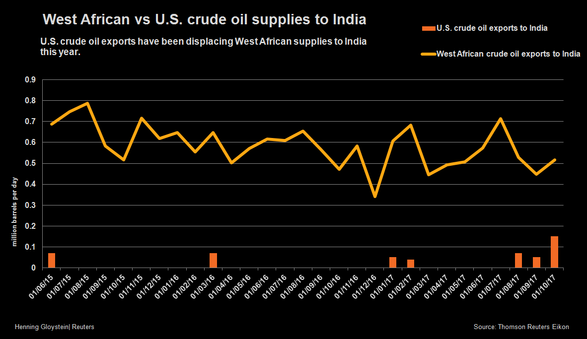 GRAPHIC: West African vs U.S. crude oil supplies to India