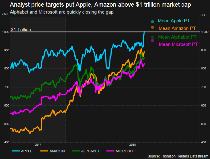 Race is on for second place after Apple's $1 trillion