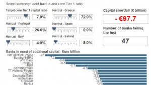 Breakingviews euro zone bank stress test calculator